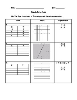 Finding Slope with Three Forms: Tables, Graphs, Formula