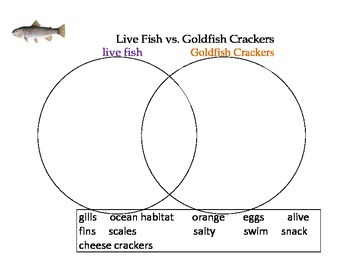 Fish Activity- comparing and contrasting