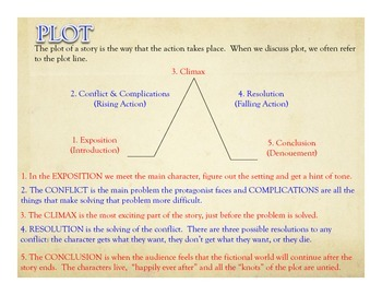 Five Elements of Fiction in the Common Core
