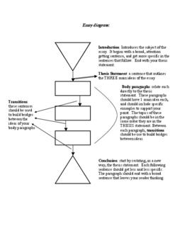 Five Paragraph/Part Essay Diagram