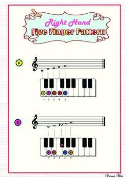 Five finger pattern_treble clef
