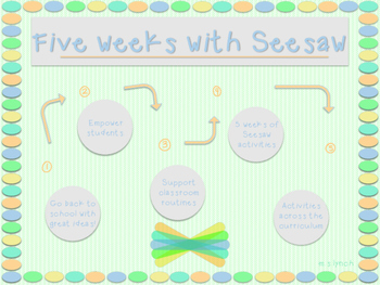 Five weeks with Seesaw *UPDATED*