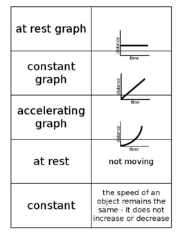 Flash Cards for Motion Graphs