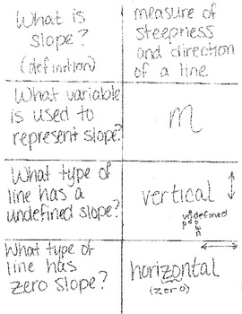 Flashcards for Slope Concepts