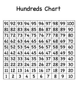 Flipped Hundreds Chart