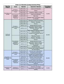 Florida Grade 4 ELA Standards Quick Reference Sheet