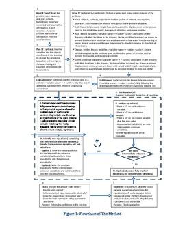 Flowchart of The Method