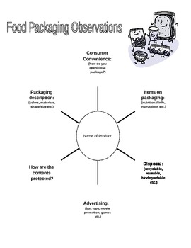 MWM Food Packaging Observation Graphic Oraganizer