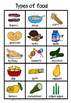 Food charts and wall cards(USA version)( 50% off for 48 hours)