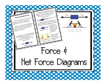Force and Net Force Diagrams