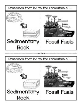 Formation of Sedimentary Rock and Fossil Fuels