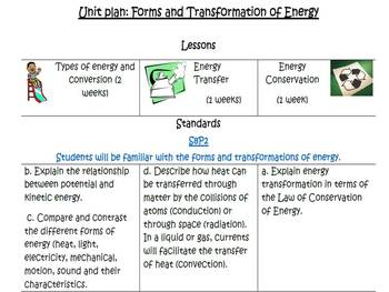 Forms and transformation of energy unit plan with resources