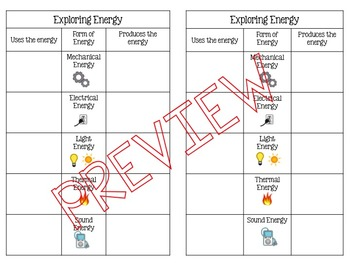 Forms of Energy: Uses and Produces Activity Handout