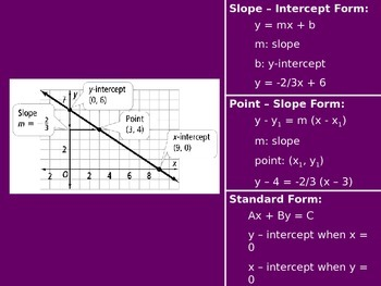 Forms of Linear Equations Foldable