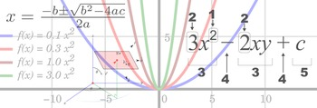 Formulas of Trig Functions