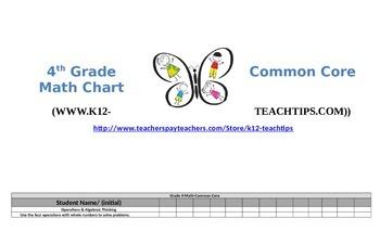 Fourth Grade Common Core Standards (Math)-Student Chart