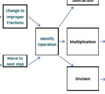 Fraction Computation Flow Map