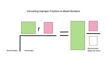 Fraction Conversion (mixed numbers to improper fractions a