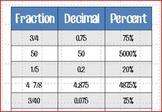 Fraction Decimal Percent Card Sort