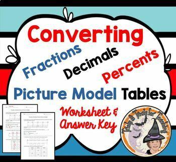Fraction Decimal Percent Converting Model Practice FDP Con