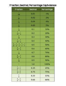 Fraction Decimal Percent Equivalence Math Notebook / Anchor Chart