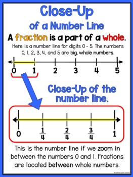Fraction Poster For Fractions on a Number Line