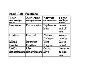Fraction RAFTS