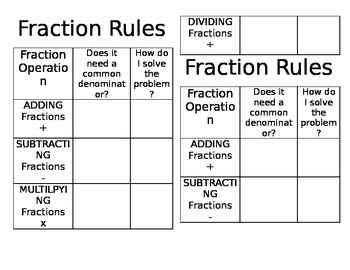 Fraction Rules Graphic Organizer