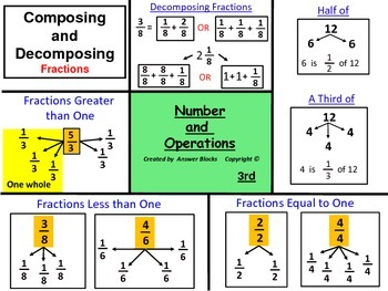 Fractions Compose and Decompose 3rd