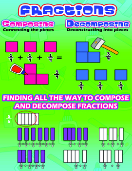 Fractions Composing Decomposing {Poster/Anchor, Cards & Wo