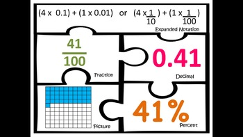 Fractions Decimals Percent Expanded Notation Match math centers