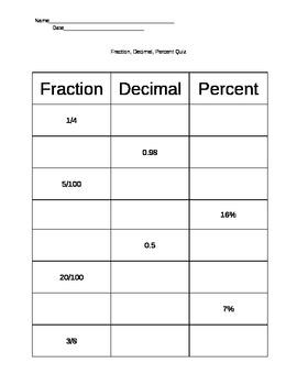 Fractions, Decimals, Percents Quiz