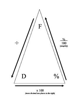 Fractions, Decimals, and Percents Conversion Organizer