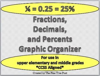 Fractions, Decimals, and Percents Graphic Organizer