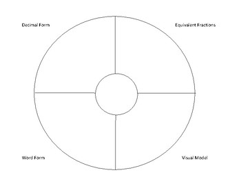 Fractions Divided Circle Map