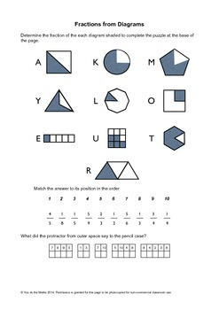 Fractions : Operations and Calculations
