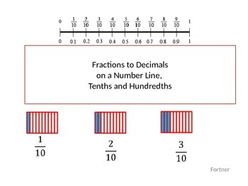 Fractions and Decimals on a Number Line Tenths and Hundredths