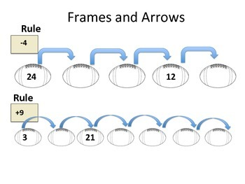 Frames and Arrows- Addition/Subtraction