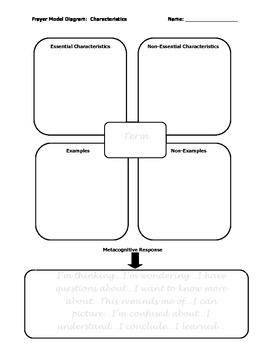 Frayer Model for Term Characteristics