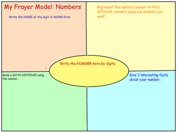 Frayer Models for WORDS and NUMBERS