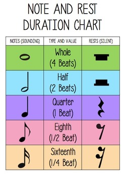 Free Note and Rest Duration Chart