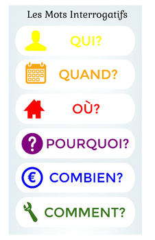 French Question Words Poster