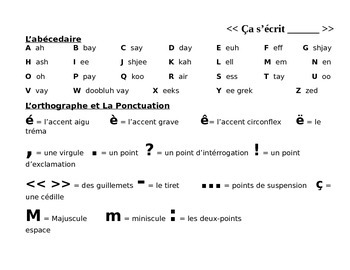 French alphabet and orthography