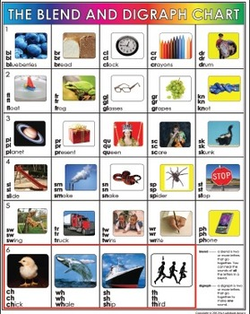 Teaching Blends - Blend and Digraph Poster + Lesson plan