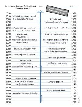 History U.S. - Fun Activity - Big Picture of U.S. History