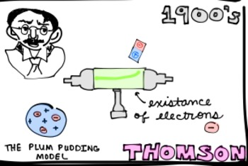 Fun Visual Organizer: Scientists contributing to the Atomic Model