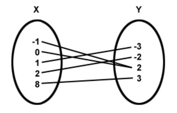 Function or Not A Function Notes
