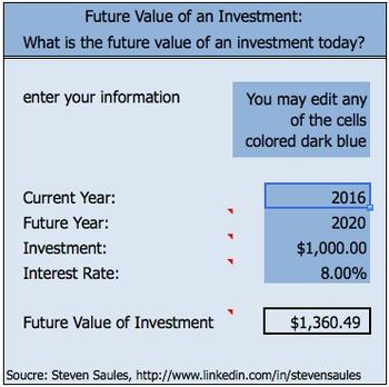Future Value of Investment