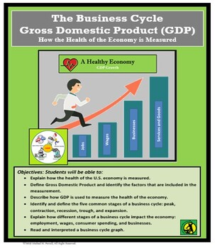 Economics, GDP and The Business Cycle,