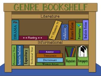 Genre Bookshelf Poster